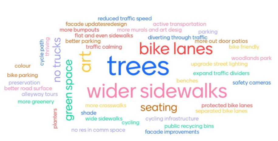 A colourful word cloud of participant responses highlighting that they want features like bike lanes, wider sidewalks and trees along Barton St